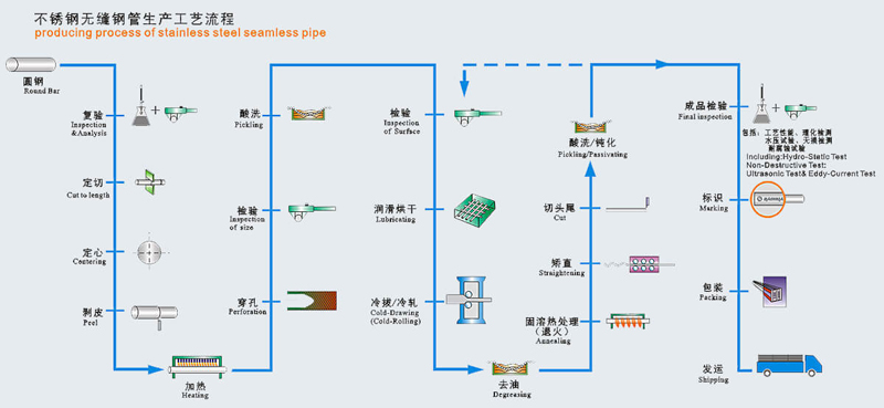 producing process of stainless steel pipe